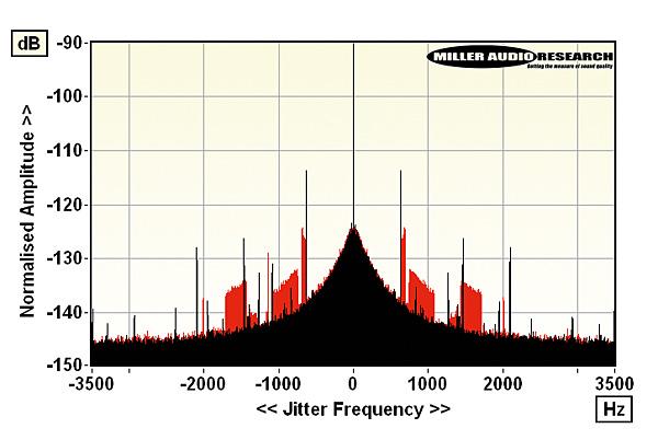Pro-Ject Stream Box S2 Ultra network bridge Lab Report | Hi