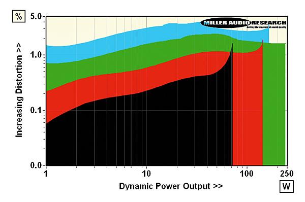 NAD D 3020 V2 amplifier Lab Report | Hi-Fi News