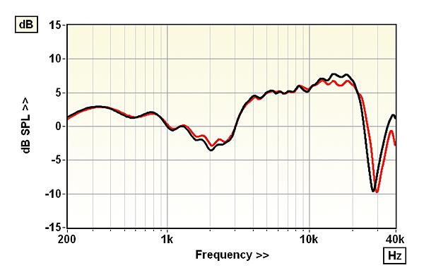 Dali Callisto 6 C and Sound Hub Wireless Loudspeaker Lab